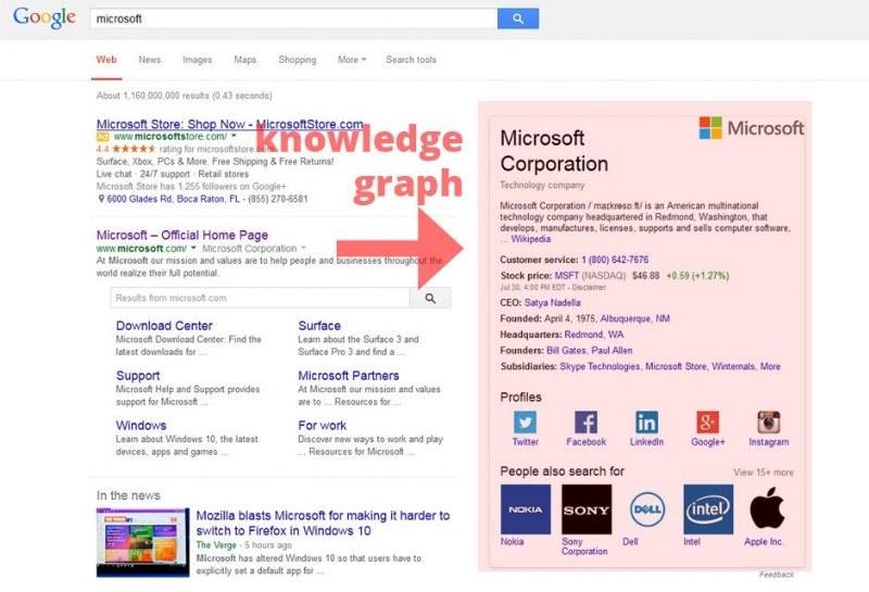 knowledge graph google